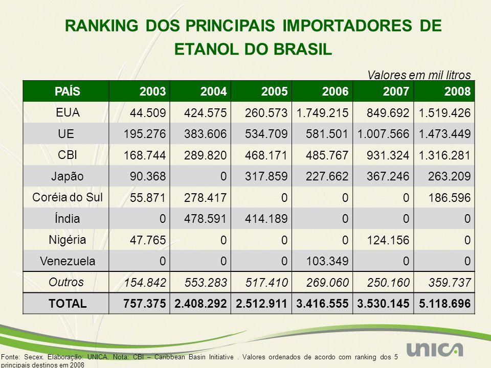 RANKING DOS PRINCIPAIS IMPORTADORES DE ETANOL DO BRASIL Fonte: Secex. Elaboração: UNICA. Nota: CBI – Caribbean Basin Initiative. Valores ordenados de