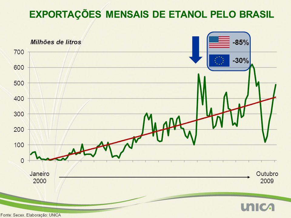 EXPORTAÇÕES MENSAIS DE ETANOL PELO BRASIL Milhões de litros Fonte: Secex. Elaboração: UNICA Janeiro 2000 Outubro 2009 -85% -30%