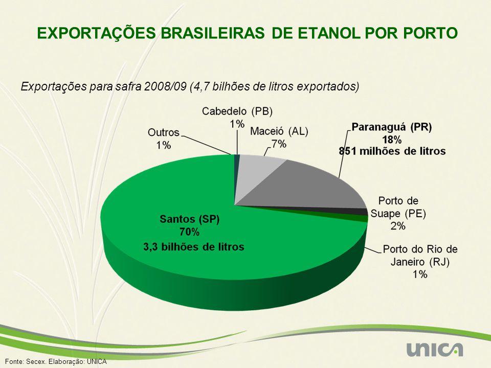 EXPORTAÇÕES BRASILEIRAS DE ETANOL POR PORTO Exportações para safra 2008/09 (4,7 bilhões de litros exportados) Fonte: Secex.