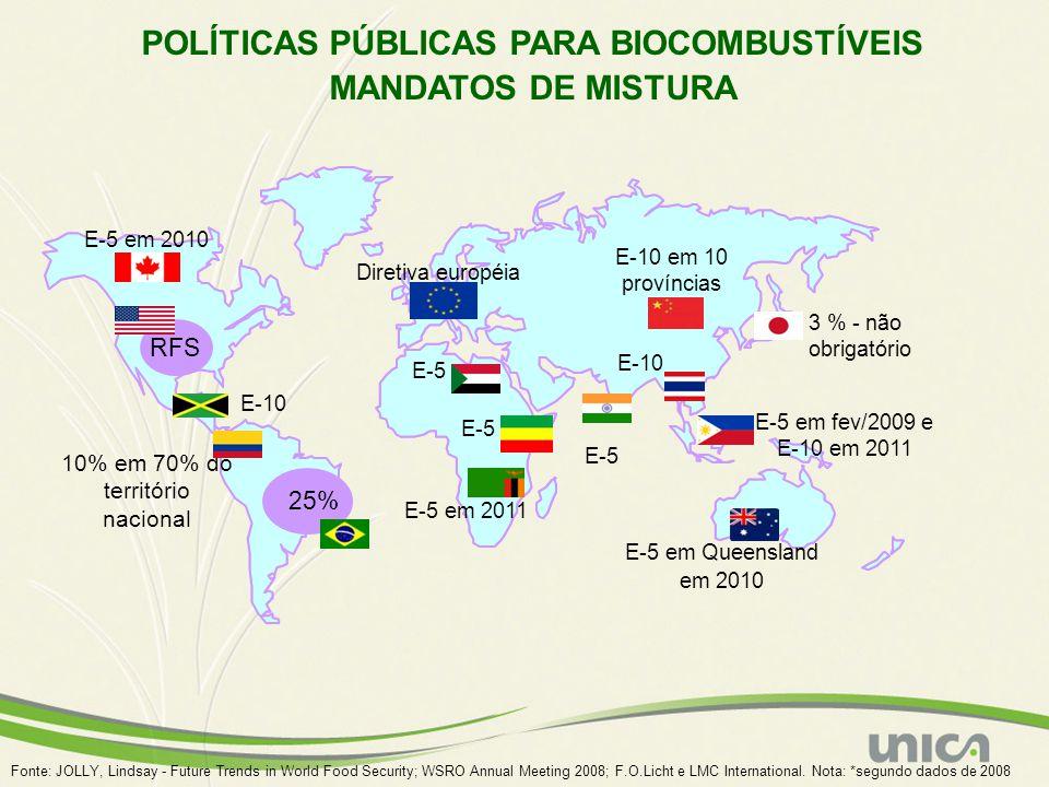 Fonte: JOLLY, Lindsay - Future Trends in World Food Security; WSRO Annual Meeting 2008; F.O.Licht e LMC International. Nota: *segundo dados de 2008 25