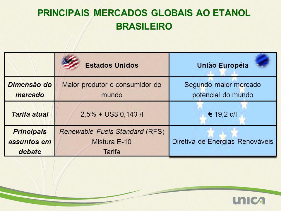 Estados UnidosUnião Européia Dimensão do mercado Maior produtor e consumidor do mundo Segundo maior mercado potencial do mundo Tarifa atual 2,5% + US$