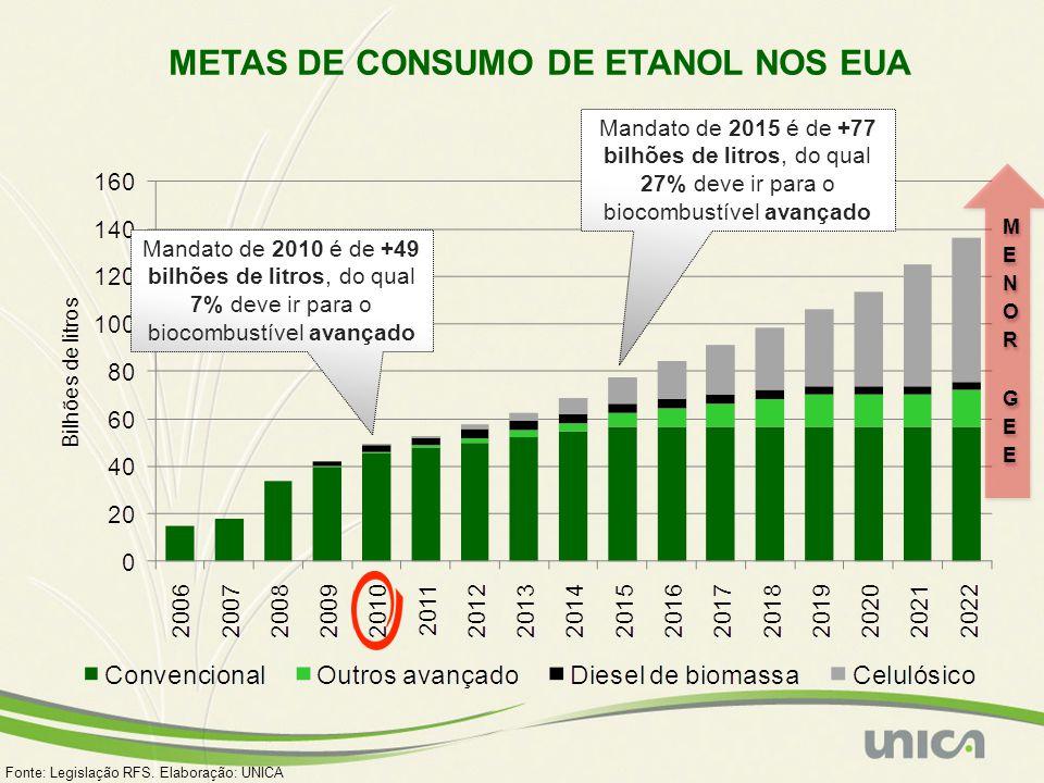 METAS DE CONSUMO DE ETANOL NOS EUA Fonte: Legislação RFS. Elaboração: UNICA Mandato de 2010 é de +49 bilhões de litros, do qual 7% deve ir para o bioc