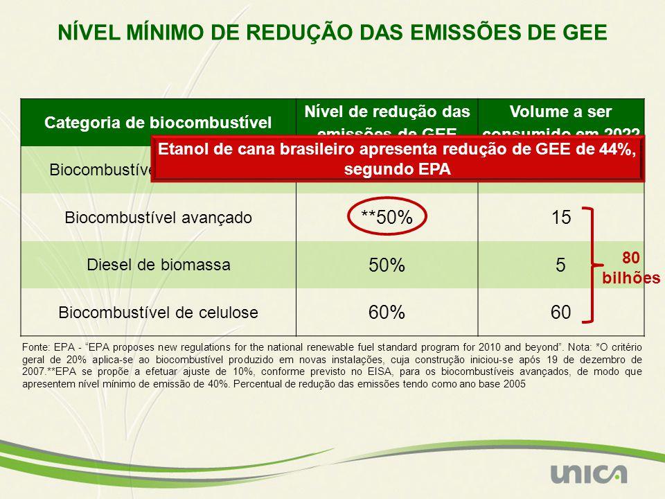 """NÍVEL MÍNIMO DE REDUÇÃO DAS EMISSÕES DE GEE Fonte: EPA - """"EPA proposes new regulations for the national renewable fuel standard program for 2010 and b"""
