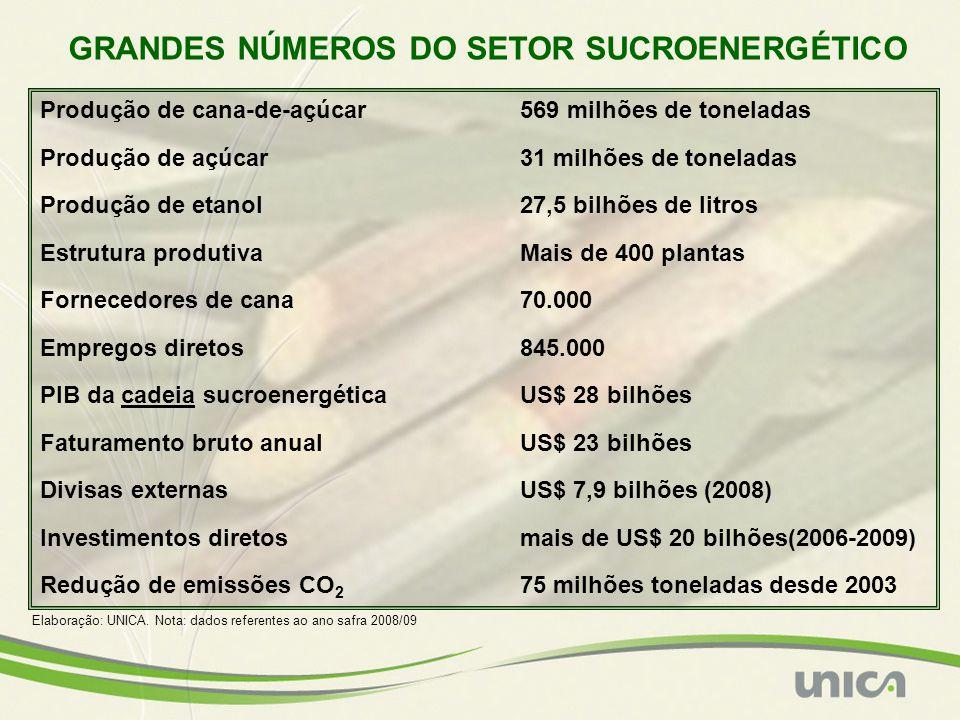 Produção de cana-de-açúcar569 milhões de toneladas Produção de açúcar31 milhões de toneladas Produção de etanol27,5 bilhões de litros Estrutura produtivaMais de 400 plantas Fornecedores de cana70.000 Empregos diretos845.000 PIB da cadeia sucroenergéticaUS$ 28 bilhões Faturamento bruto anualUS$ 23 bilhões Divisas externasUS$ 7,9 bilhões (2008) Investimentos diretosmais de US$ 20 bilhões(2006-2009) Redução de emissões CO 2 75 milhões toneladas desde 2003 GRANDES NÚMEROS DO SETOR SUCROENERGÉTICO Elaboração: UNICA.