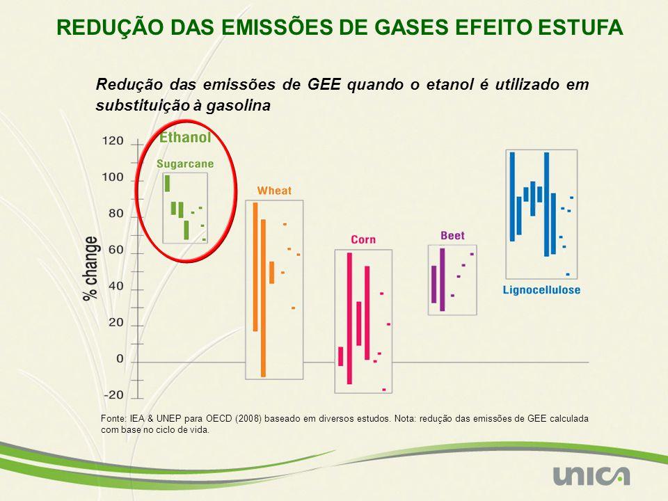 REDUÇÃO DAS EMISSÕES DE GASES EFEITO ESTUFA Fonte: IEA & UNEP para OECD (2008) baseado em diversos estudos. Nota: redução das emissões de GEE calculad