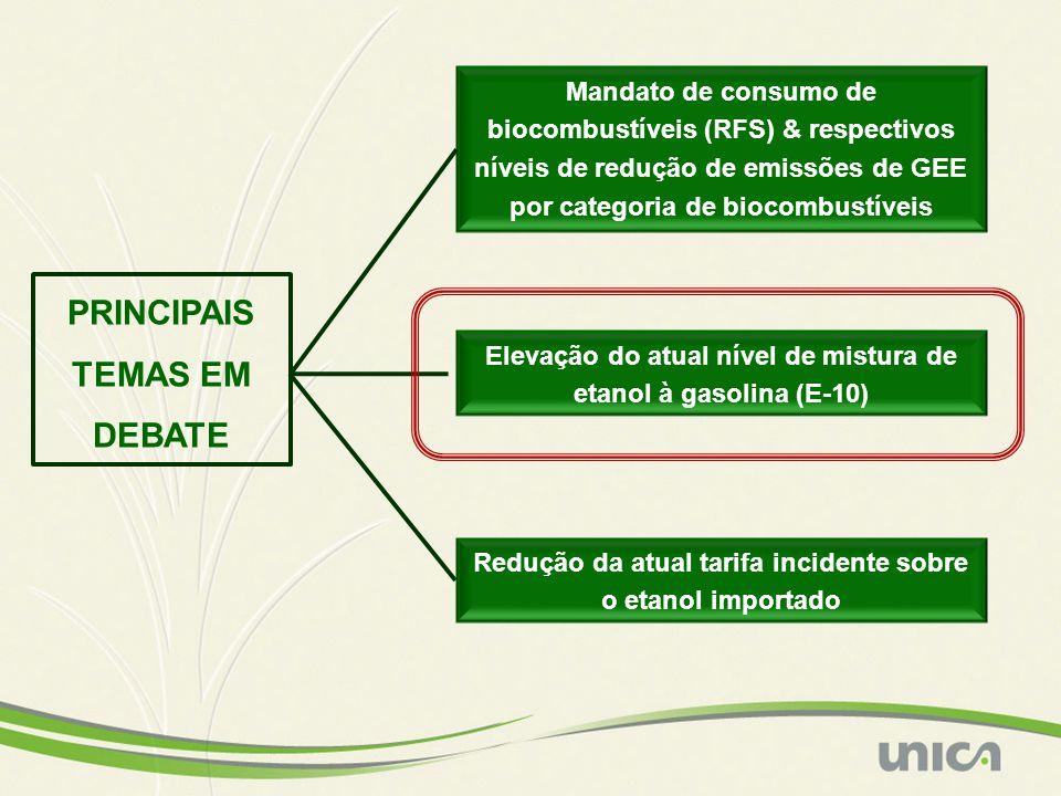 PRINCIPAIS TEMAS EM DEBATE Mandato de consumo de biocombustíveis (RFS) & respectivos níveis de redução de emissões de GEE por categoria de biocombustí