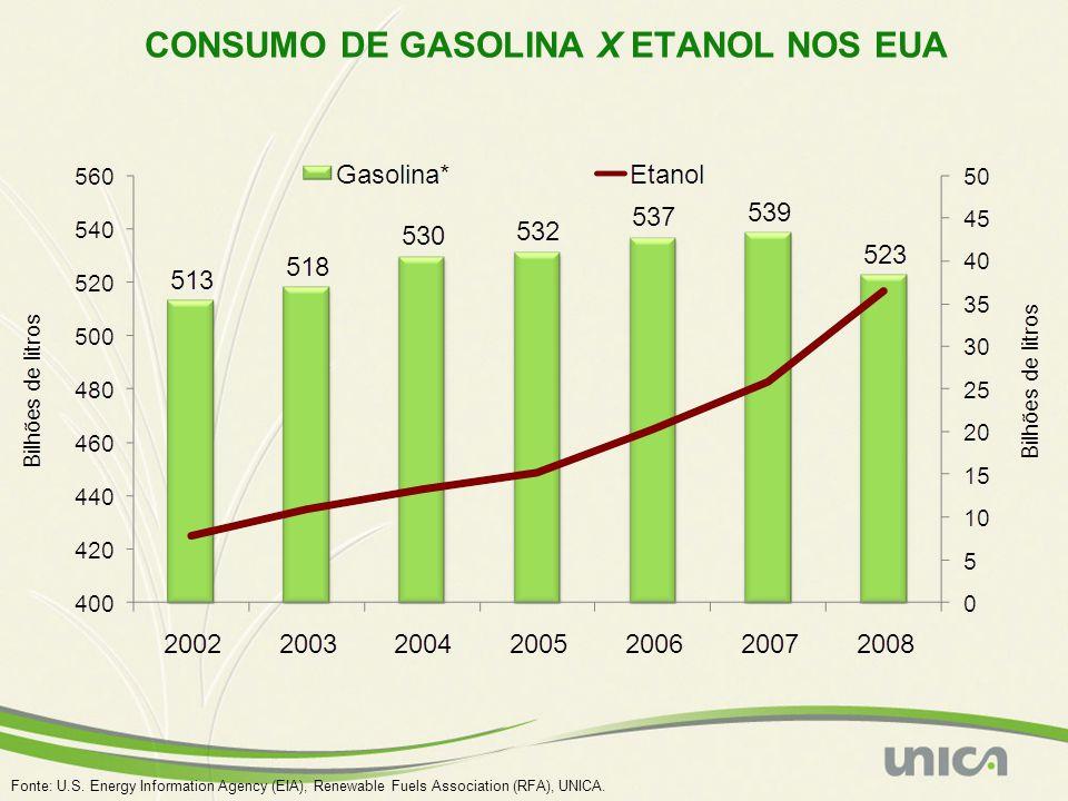CONSUMO DE GASOLINA X ETANOL NOS EUA Fonte: U.S. Energy Information Agency (EIA), Renewable Fuels Association (RFA), UNICA.