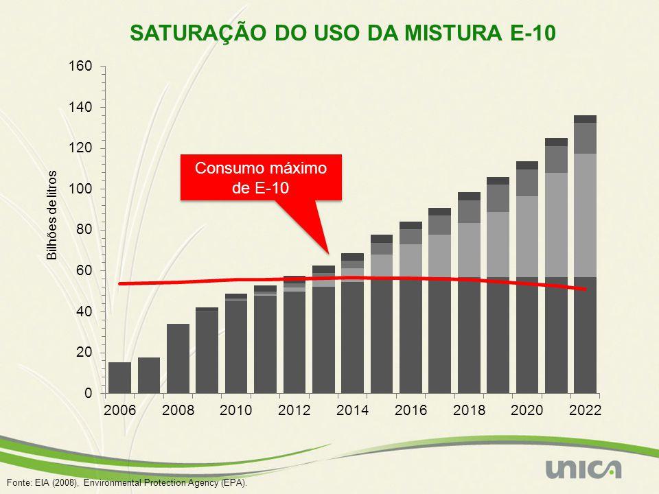SATURAÇÃO DO USO DA MISTURA E-10 Fonte: EIA (2008), Environmental Protection Agency (EPA).