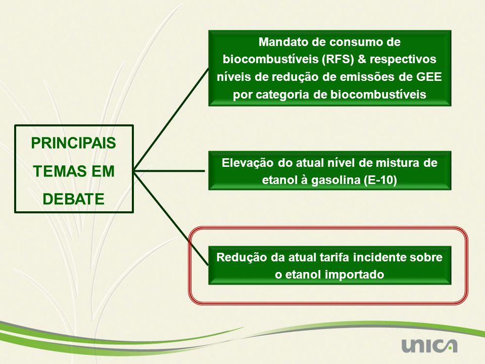 PRINCIPAIS TEMAS EM DEBATE Mandato de consumo de biocombustíveis (RFS) & respectivos níveis de redução de emissões de GEE por categoria de biocombustíveis Elevação do atual nível de mistura de etanol à gasolina (E-10) Redução da atual tarifa incidente sobre o etanol importado