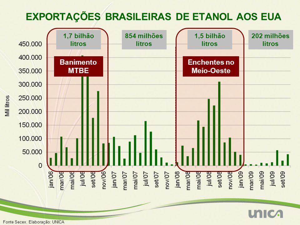 EXPORTAÇÕES BRASILEIRAS DE ETANOL AOS EUA 1,7 bilhão litros 854 milhões litros 1,5 bilhão litros 202 milhões litros Banimento MTBE Enchentes no Meio-Oeste Fonte Secex.