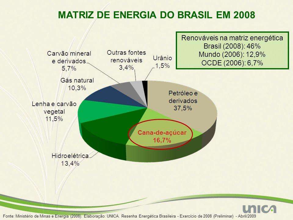 MATRIZ DE ENERGIA DO BRASIL EM 2008 Fonte: Ministério de Minas e Energia (2008). Elaboração: UNICA. Resenha Energética Brasileira - Exercício de 2008