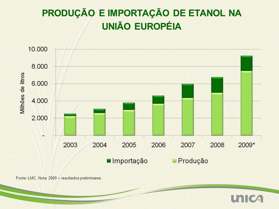 Fonte: LMC. Nota: 2009 – resultados preliminares. PRODUÇÃO E IMPORTAÇÃO DE ETANOL NA UNIÃO EUROPÉIA