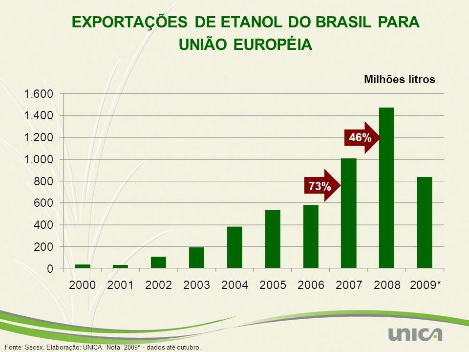 EXPORTAÇÕES DE ETANOL DO BRASIL PARA UNIÃO EUROPÉIA Fonte: Secex. Elaboração: UNICA. Nota: 2009* - dados até outubro. Milhões litros 73% 46%