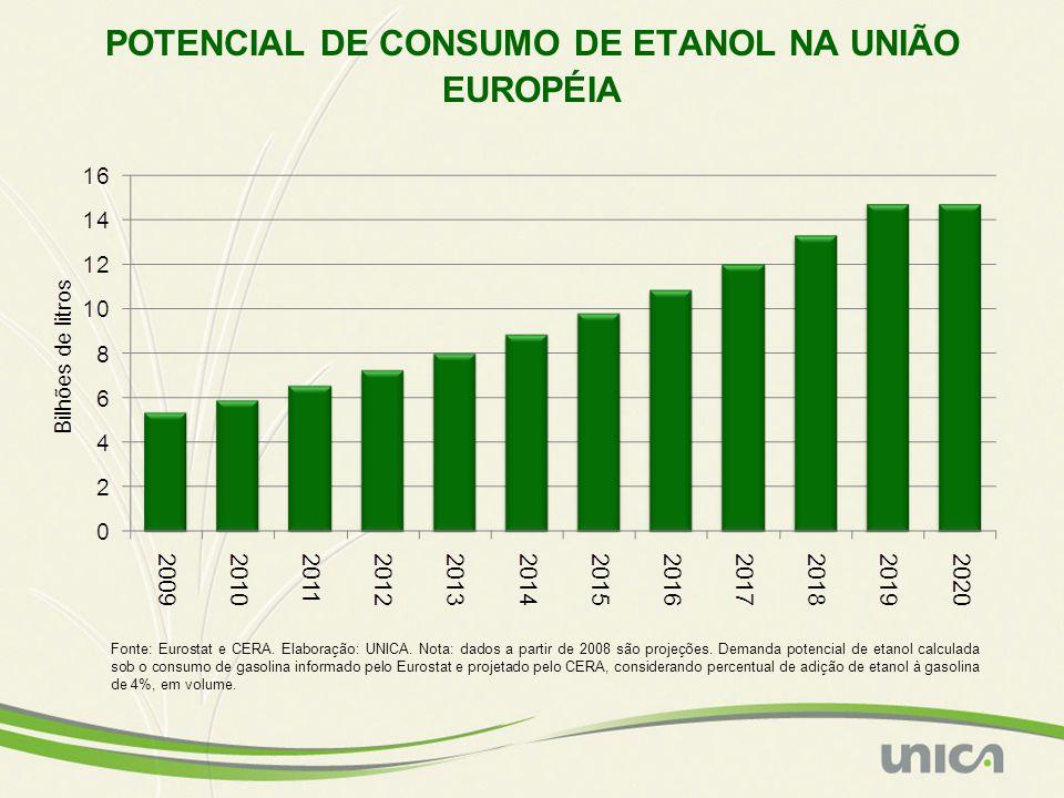 POTENCIAL DE CONSUMO DE ETANOL NA UNIÃO EUROPÉIA Fonte: Eurostat e CERA. Elaboração: UNICA. Nota: dados a partir de 2008 são projeções. Demanda potenc