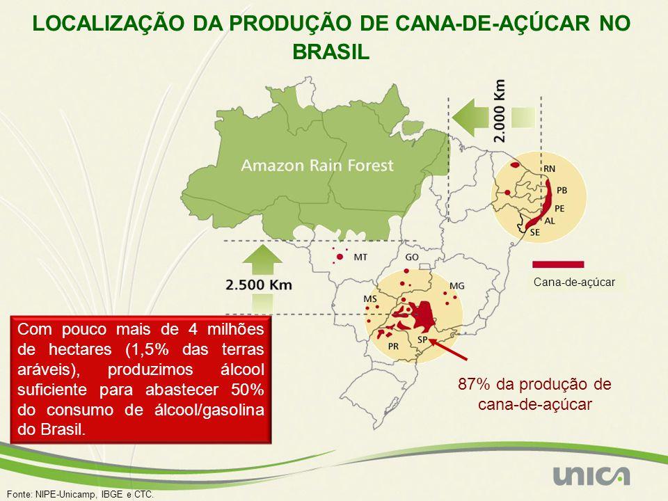 Fonte: NIPE-Unicamp, IBGE e CTC. LOCALIZAÇÃO DA PRODUÇÃO DE CANA-DE-AÇÚCAR NO BRASIL Cana-de-açúcar Com pouco mais de 4 milhões de hectares (1,5% das