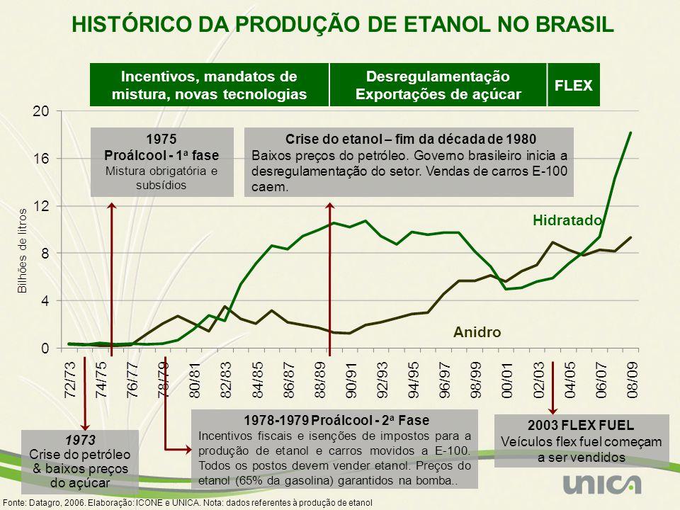 HISTÓRICO DA PRODUÇÃO DE ETANOL NO BRASIL 1973 Crise do petróleo & baixos preços do açúcar 1975 Proálcool - 1 a fase Mistura obrigatória e subsídios 1978-1979 Proálcool - 2 a Fase Incentivos fiscais e isenções de impostos para a produção de etanol e carros movidos a E-100.