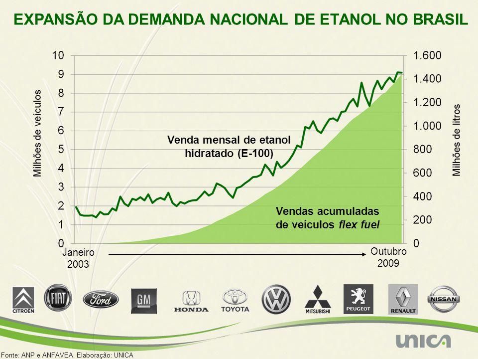 EXPANSÃO DA DEMANDA NACIONAL DE ETANOL NO BRASIL Vendas acumuladas de veículos flex fuel Venda mensal de etanol hidratado (E-100) Janeiro 2003 Outubro