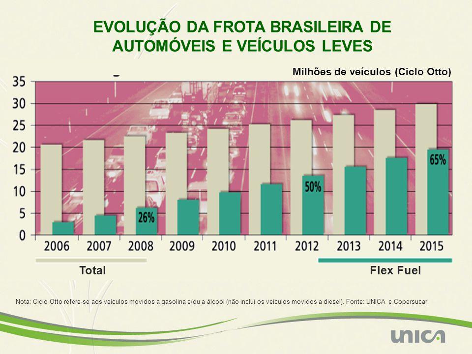 TotalFlex Fuel Nota: Ciclo Otto refere-se aos veículos movidos a gasolina e/ou a álcool (não inclui os veículos movidos a diesel). Fonte: UNICA e Cope
