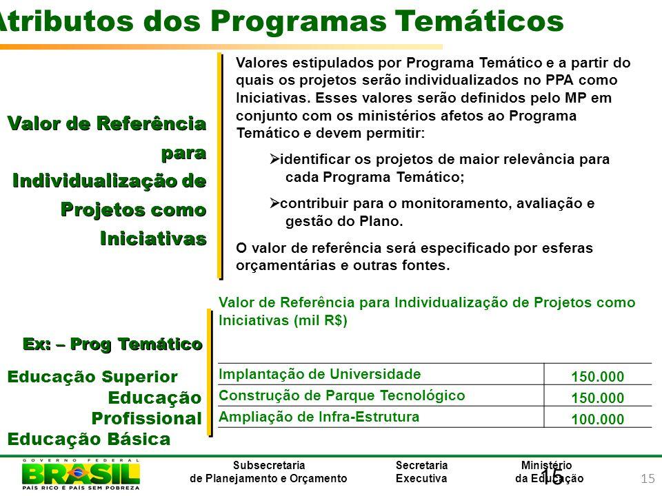 15 Ministério da Educação Subsecretaria de Planejamento e Orçamento Secretaria Executiva Valor de Referência para Individualização de Projetos como In