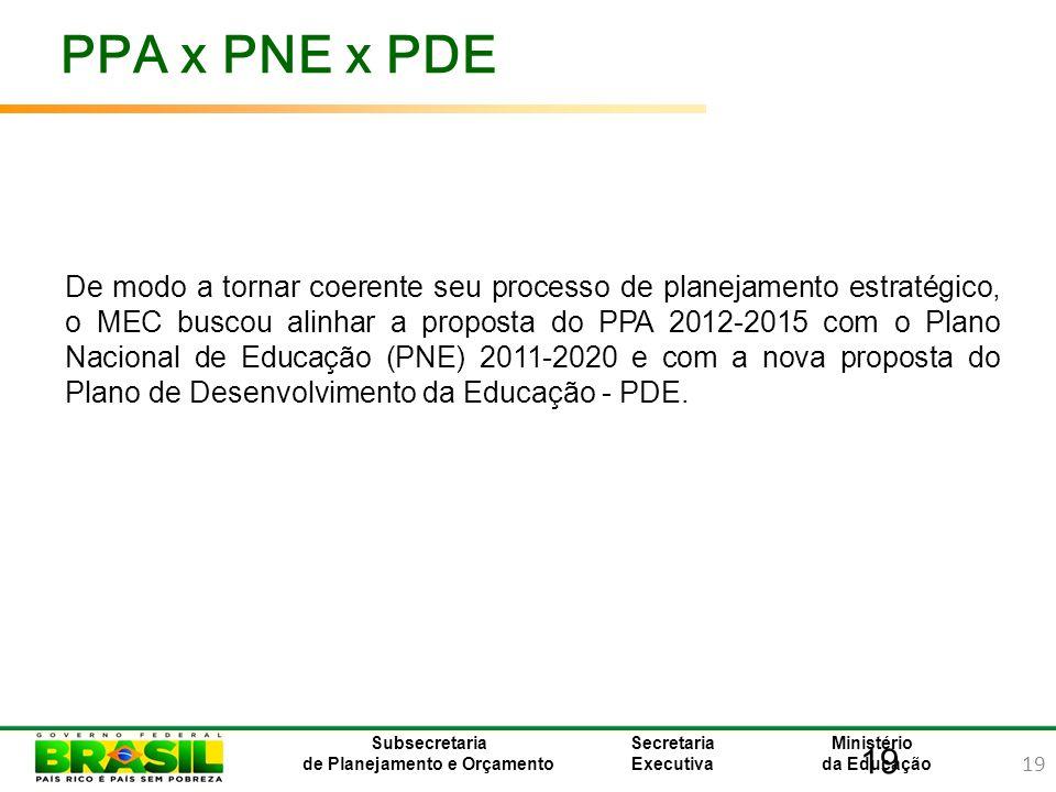 19 Ministério da Educação Subsecretaria de Planejamento e Orçamento Secretaria Executiva PPA x PNE x PDE De modo a tornar coerente seu processo de pla