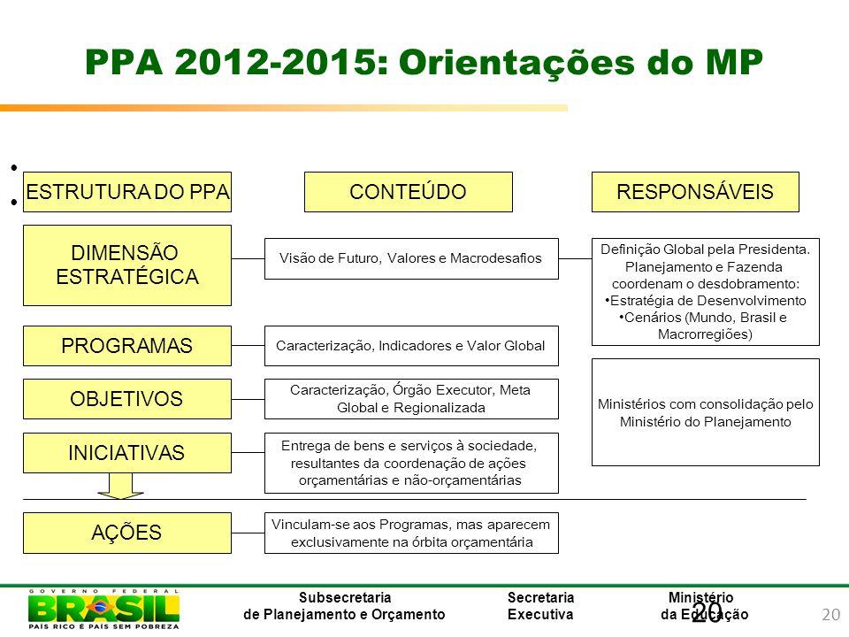 20 Ministério da Educação Subsecretaria de Planejamento e Orçamento Secretaria Executiva 20 PPA 2012-2015: Orientações do MP ESTRUTURA DO PPACONTEÚDOR