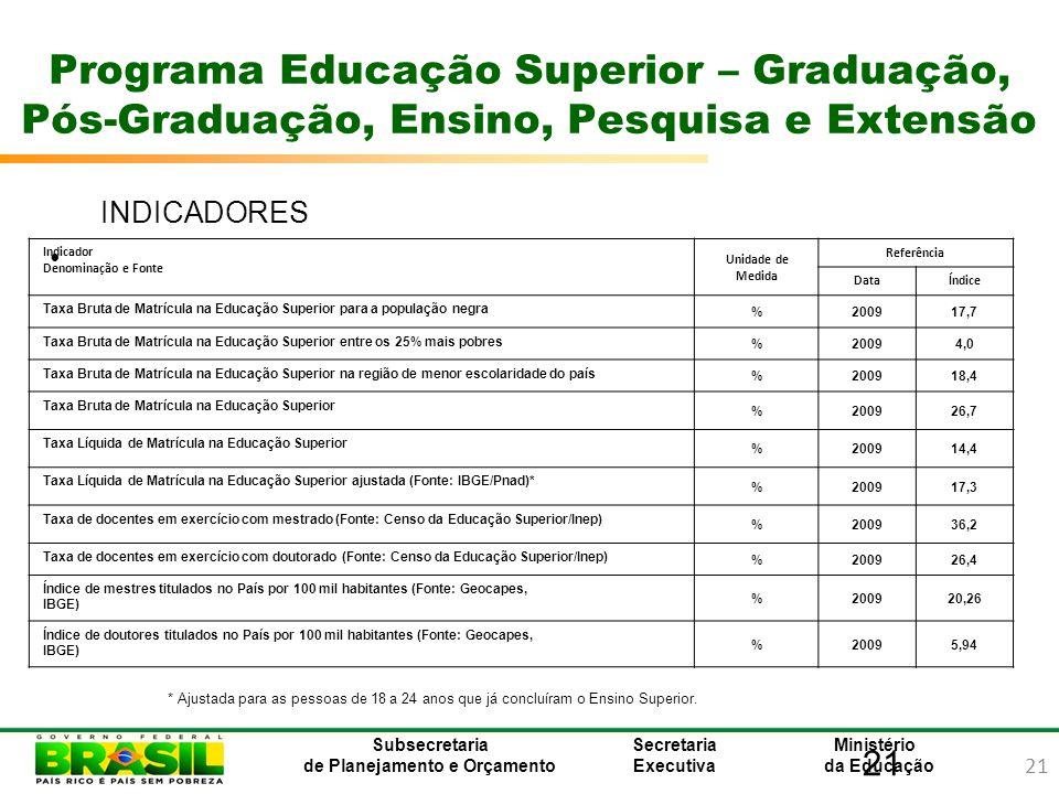 21 Ministério da Educação Subsecretaria de Planejamento e Orçamento Secretaria Executiva 21 Programa Educação Superior – Graduação, Pós-Graduação, Ens