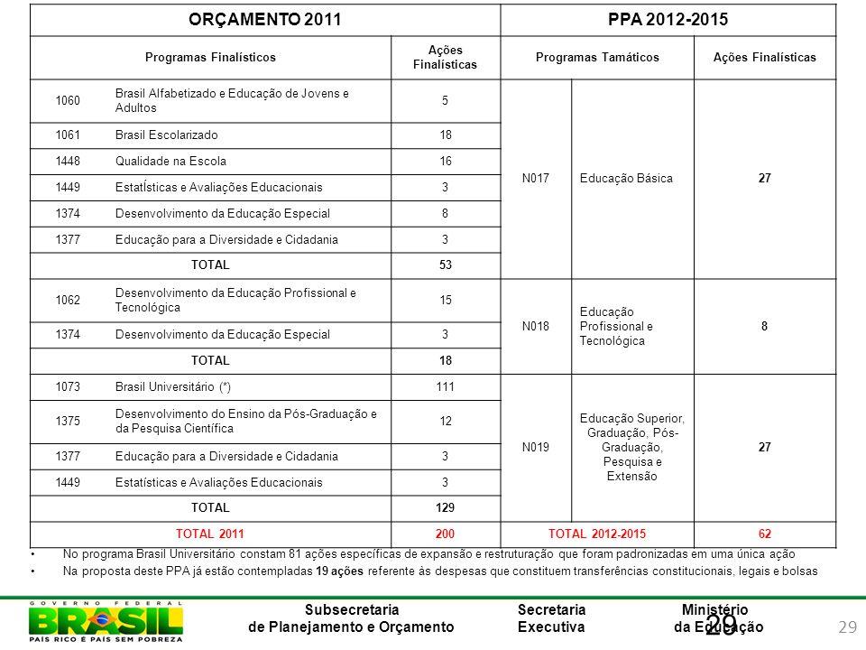 29 Ministério da Educação Subsecretaria de Planejamento e Orçamento Secretaria Executiva 29 No programa Brasil Universitário constam 81 ações específi