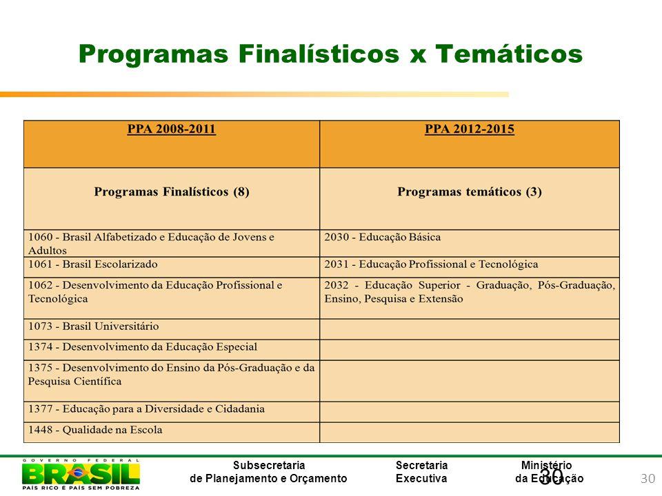 30 Ministério da Educação Subsecretaria de Planejamento e Orçamento Secretaria Executiva 30 Programas Finalísticos x Temáticos