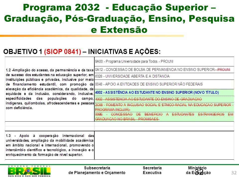 32 Ministério da Educação Subsecretaria de Planejamento e Orçamento Secretaria Executiva 32 Programa 2032 - Educação Superior – Graduação, Pós-Graduaç
