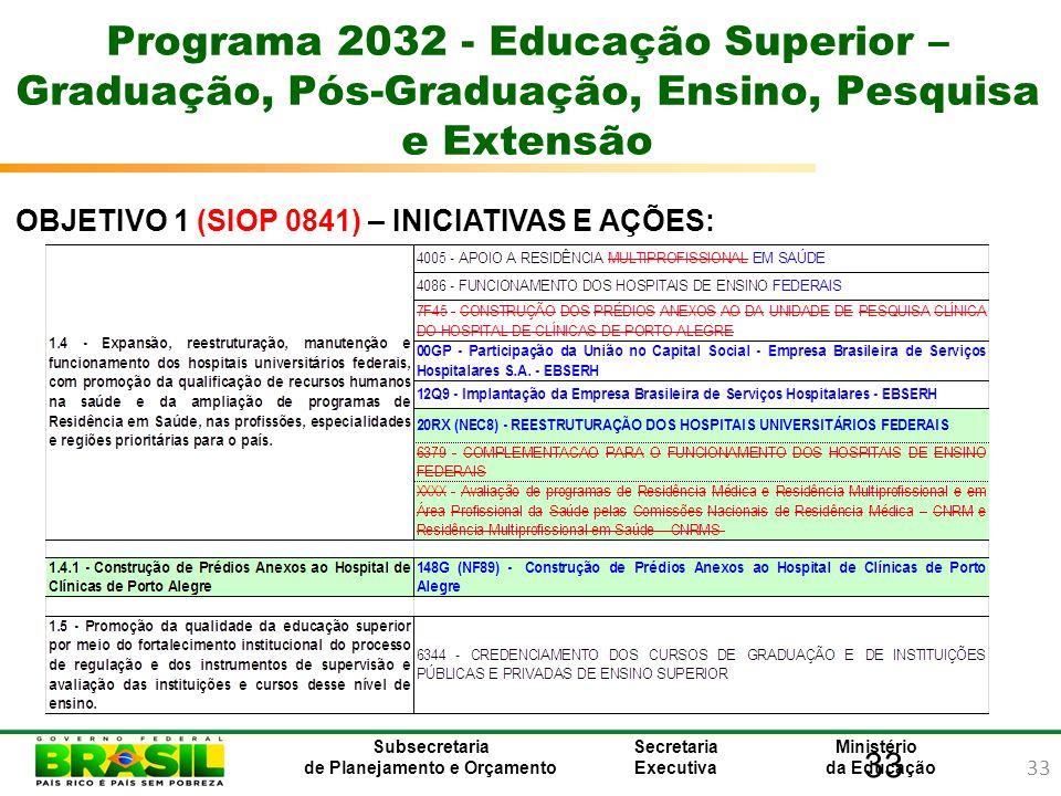33 Ministério da Educação Subsecretaria de Planejamento e Orçamento Secretaria Executiva 33 Programa 2032 - Educação Superior – Graduação, Pós-Graduaç