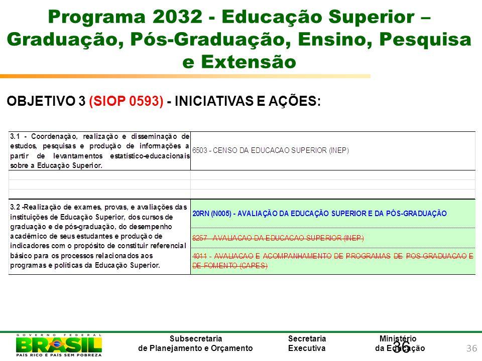 36 Ministério da Educação Subsecretaria de Planejamento e Orçamento Secretaria Executiva 36 Programa 2032 - Educação Superior – Graduação, Pós-Graduaç
