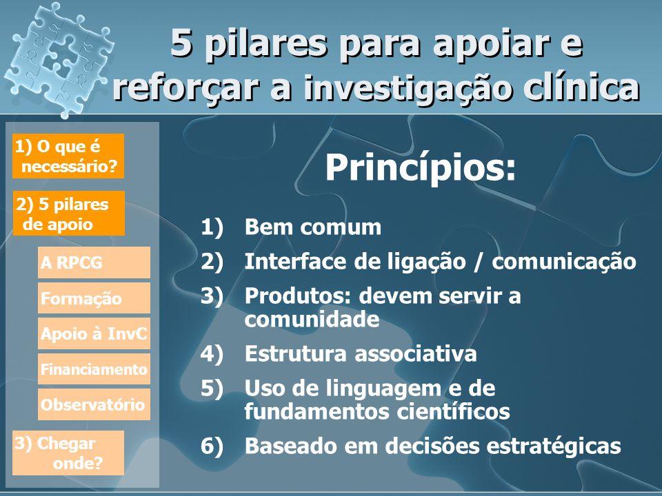 5 pilares para apoiar e reforçar a investigação clínica Princípios: 1)Bem comum 2)Interface de ligação / comunicação 3)Produtos: devem servir a comunidade 4)Estrutura associativa 5)Uso de linguagem e de fundamentos científicos 6)Baseado em decisões estratégicas Princípios: 1)Bem comum 2)Interface de ligação / comunicação 3)Produtos: devem servir a comunidade 4)Estrutura associativa 5)Uso de linguagem e de fundamentos científicos 6)Baseado em decisões estratégicas 1) O que é necessário.