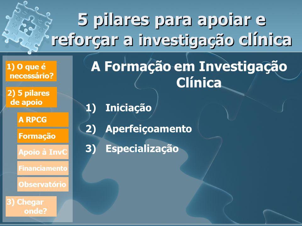 5 pilares para apoiar e reforçar a investigação clínica A Formação em Investigação Clínica 1)Iniciação 2)Aperfeiçoamento 3)Especialização A Formação em Investigação Clínica 1)Iniciação 2)Aperfeiçoamento 3)Especialização 1) O que é necessário.