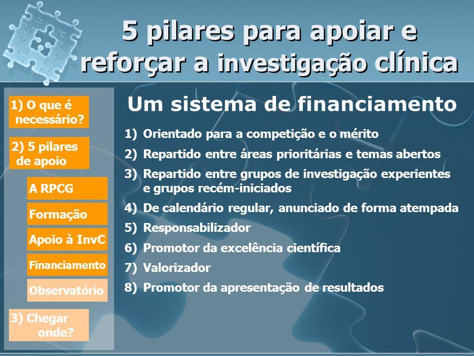 5 pilares para apoiar e reforçar a investigação clínica Um sistema de financiamento 1)Orientado para a competição e o mérito 2)Repartido entre áreas prioritárias e temas abertos 3)Repartido entre grupos de investigação experientes e grupos recém-iniciados 4)De calendário regular, anunciado de forma atempada 5)Responsabilizador 6)Promotor da excelência científica 7)Valorizador 8)Promotor da apresentação de resultados Um sistema de financiamento 1)Orientado para a competição e o mérito 2)Repartido entre áreas prioritárias e temas abertos 3)Repartido entre grupos de investigação experientes e grupos recém-iniciados 4)De calendário regular, anunciado de forma atempada 5)Responsabilizador 6)Promotor da excelência científica 7)Valorizador 8)Promotor da apresentação de resultados 1) O que é necessário.