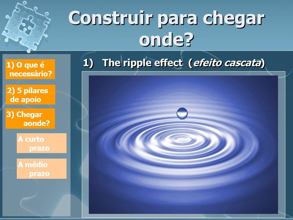 Construir para chegar onde. 1)The ripple effect (efeito cascata) 1) O que é necessário.
