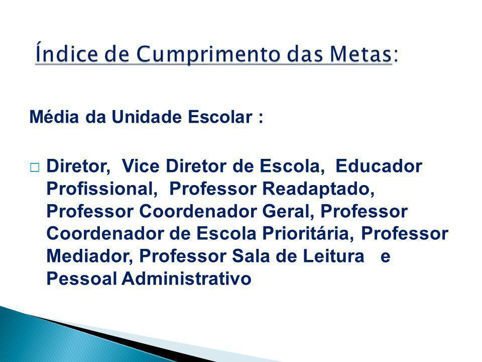 Média da Unidade Escolar :  Diretor, Vice Diretor de Escola, Educador Profissional, Professor Readaptado, Professor Coordenador Geral, Professor Coor