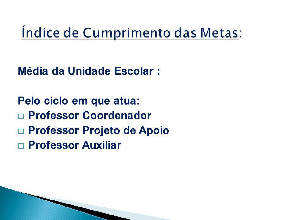 Média da Unidade Escolar : Pelo ciclo em que atua:  Professor Coordenador  Professor Projeto de Apoio  Professor Auxiliar