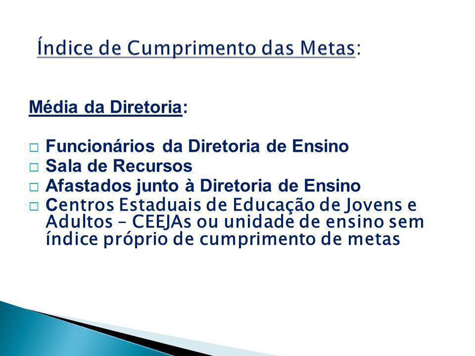 Média da Diretoria:  Funcionários da Diretoria de Ensino  Sala de Recursos  Afastados junto à Diretoria de Ensino  C entros Estaduais de Educação