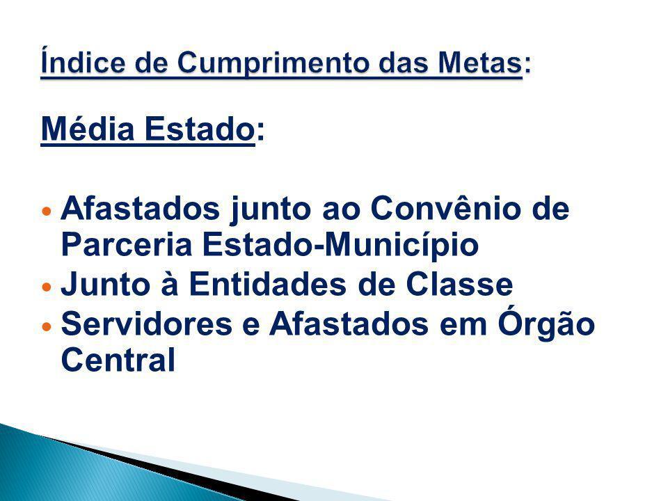 Média Estado: Afastados junto ao Convênio de Parceria Estado-Município Junto à Entidades de Classe Servidores e Afastados em Órgão Central