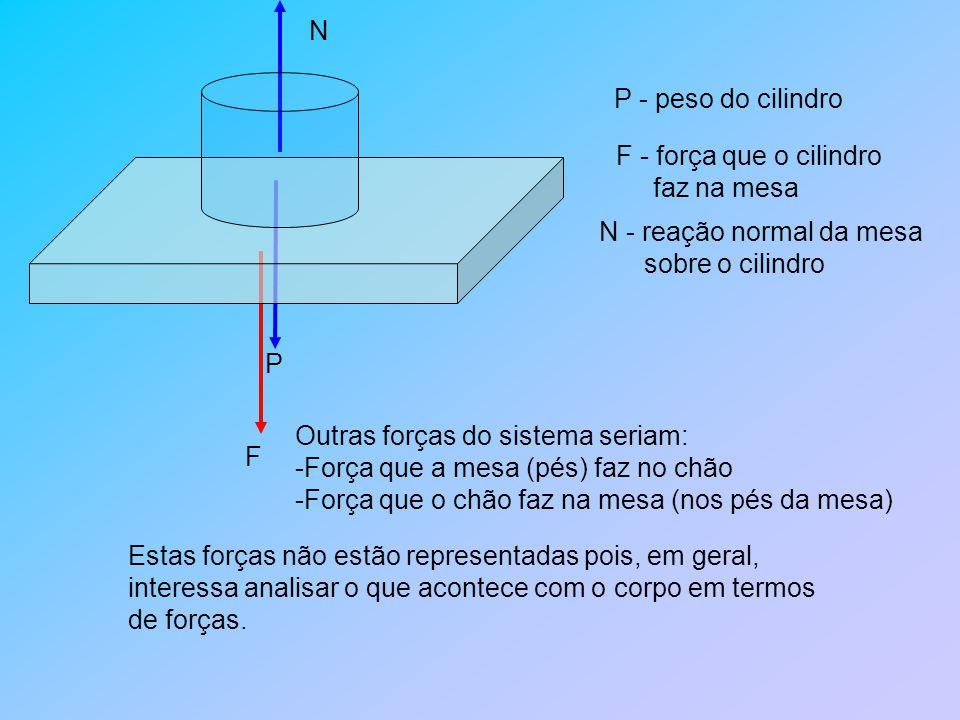 N P F P - peso do cilindro F - força que o cilindro faz na mesa N - reação normal da mesa sobre o cilindro Outras forças do sistema seriam: -Força que a mesa (pés) faz no chão -Força que o chão faz na mesa (nos pés da mesa) Estas forças não estão representadas pois, em geral, interessa analisar o que acontece com o corpo em termos de forças.