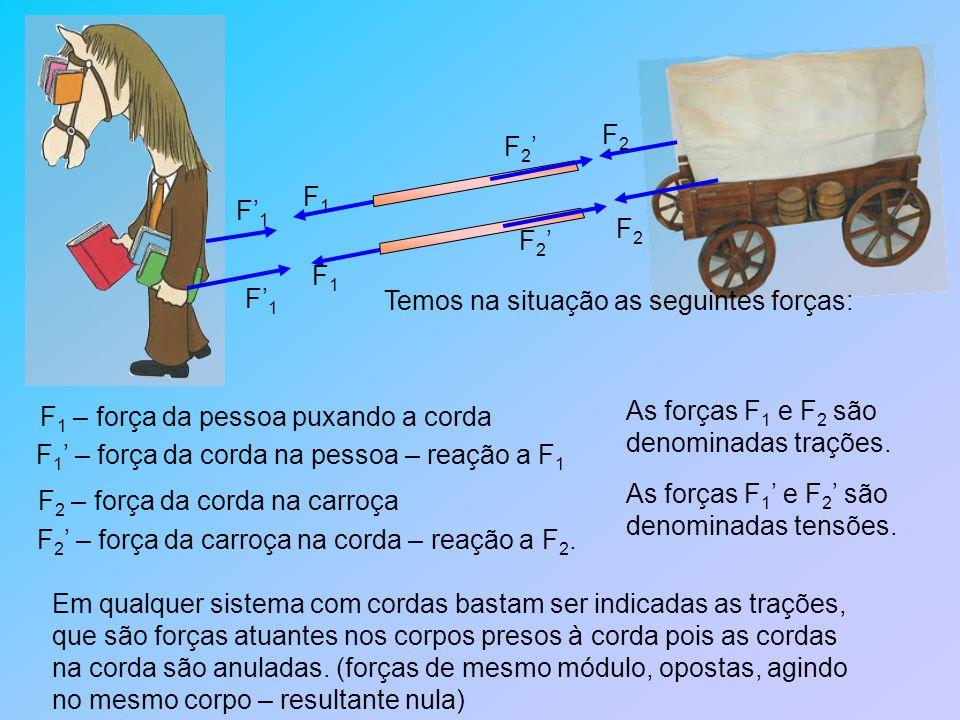 F 1 – força da pessoa puxando a corda F1F1 F1F1 F' 1 F 1 ' – força da corda na pessoa – reação a F 1 F 2 – força da corda na carroça F 2 ' – força da carroça na corda – reação a F 2.