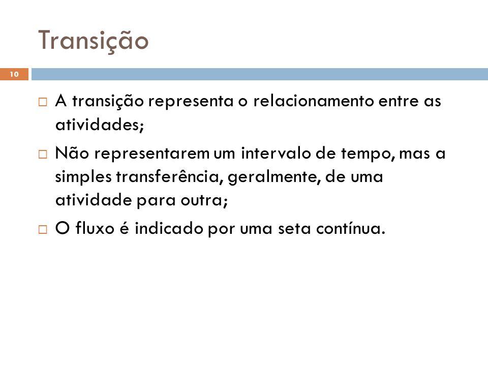 Transição 10  A transição representa o relacionamento entre as atividades;  Não representarem um intervalo de tempo, mas a simples transferência, ge