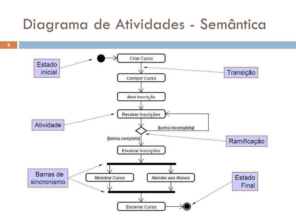 Diagrama de Atividades - Semântica 8