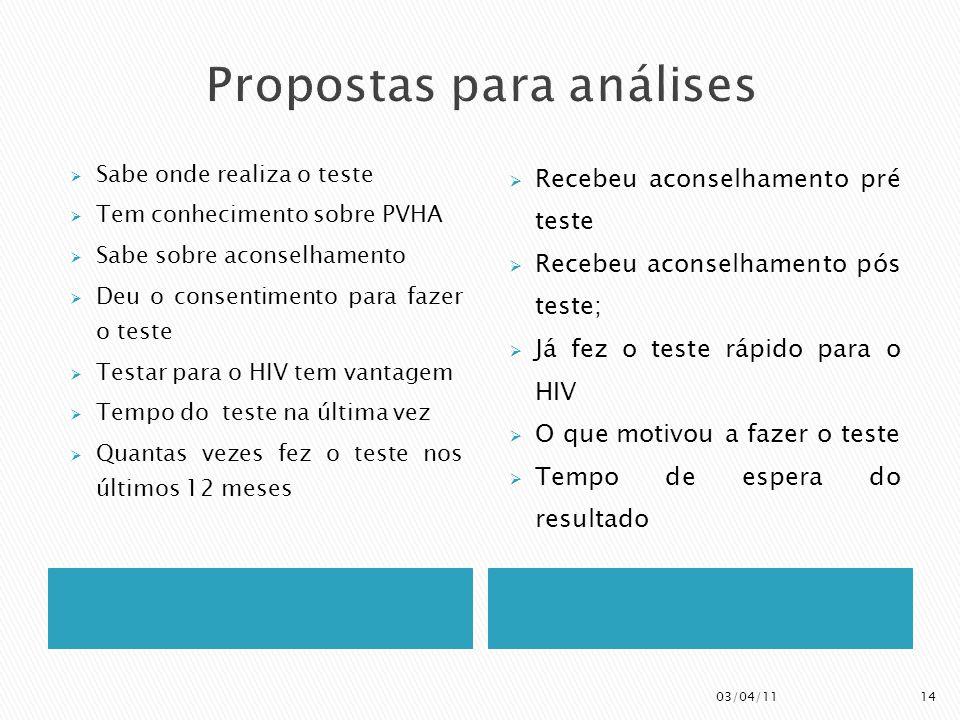  Sabe onde realiza o teste  Tem conhecimento sobre PVHA  Sabe sobre aconselhamento  Deu o consentimento para fazer o teste  Testar para o HIV tem