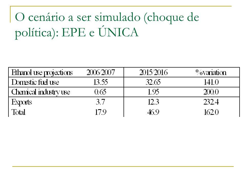 O cenário a ser simulado (choque de política): EPE e ÚNICA