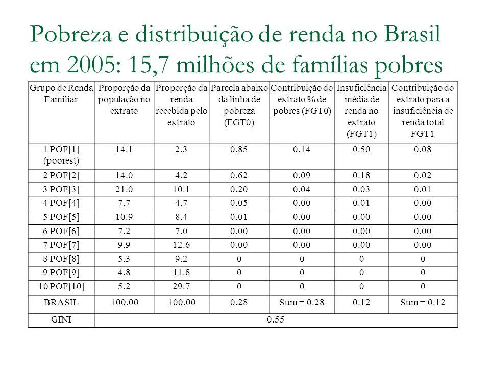 Pobreza e distribuição de renda no Brasil em 2005: 15,7 milhões de famílias pobres Grupo de Renda Familiar Proporção da população no extrato Proporção