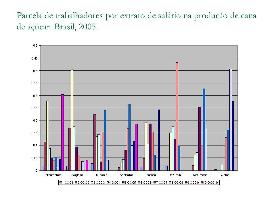 Parcela de trabalhadores por extrato de salário na produção de cana de açúcar. Brasil, 2005.
