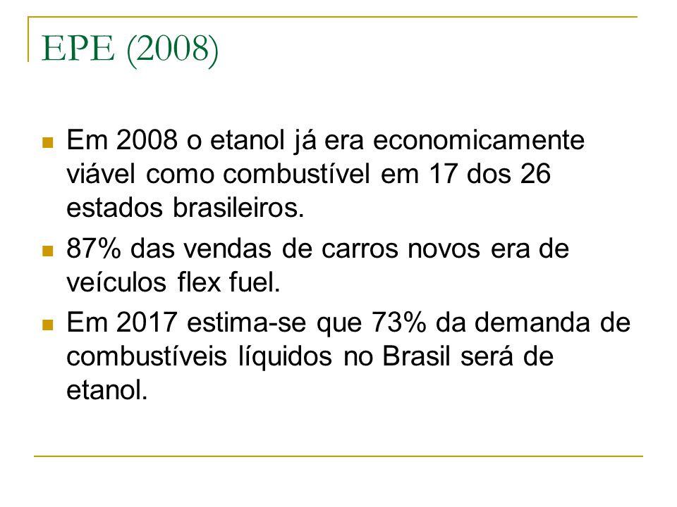 EPE (2008) Em 2008 o etanol já era economicamente viável como combustível em 17 dos 26 estados brasileiros. 87% das vendas de carros novos era de veíc