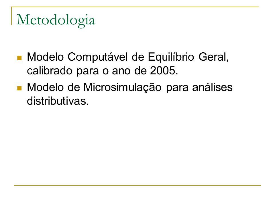 Metodologia Modelo Computável de Equilíbrio Geral, calibrado para o ano de 2005. Modelo de Microsimulação para análises distributivas.
