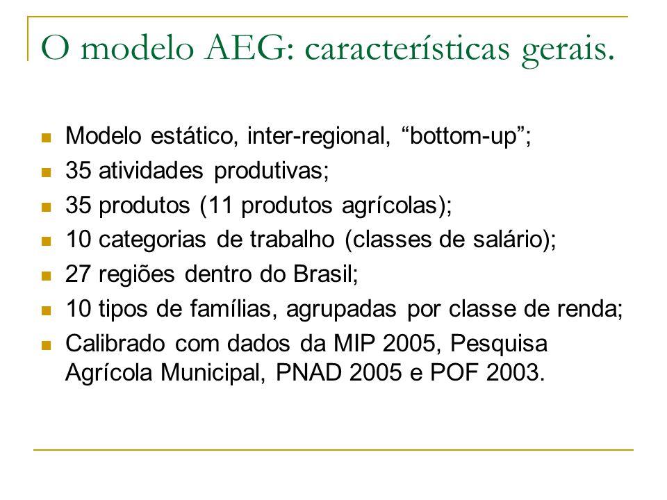 """O modelo AEG: características gerais. Modelo estático, inter-regional, """"bottom-up""""; 35 atividades produtivas; 35 produtos (11 produtos agrícolas); 10"""